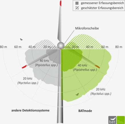 Abb. 4: Richtcharakteristik und mittlere Erfassungsreichweiten des BATmode im Vergleich zu anderen Detektorsystemen