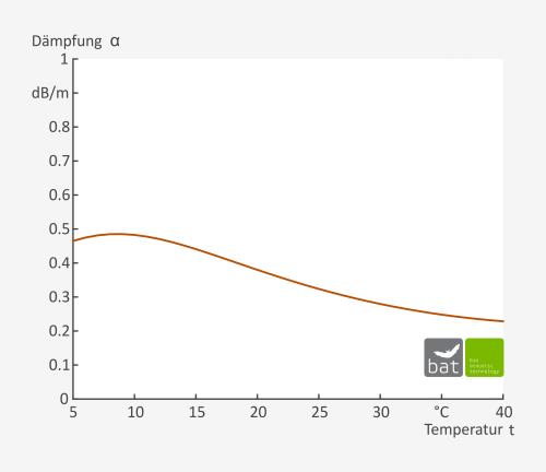 Abb. 3: Verlauf der Schalldämpfung in Luft in Abhängigkeit von der Temperatur