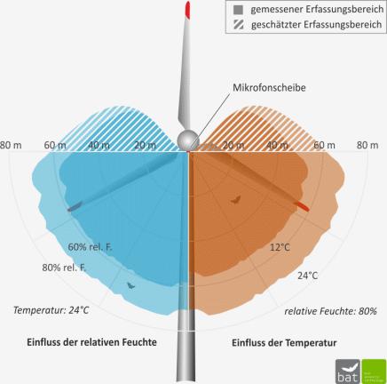 Abb. 5: Abb. 5: Richtcharakteristik und mittlere Erfassungsreichweiten des BATmode für eine rel. Luftfeuchte φ = 60/80% bzw. eine Temperatur von 12/24°C